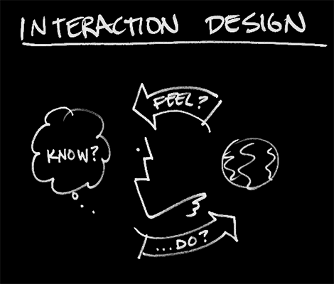 InteractionDesign