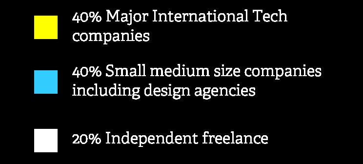 Types of organisation