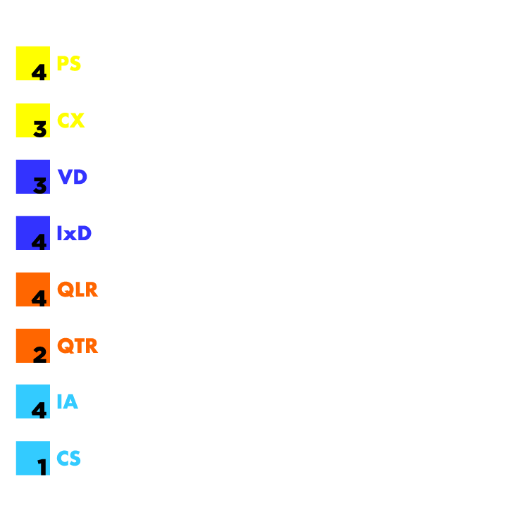 Design Skill Score